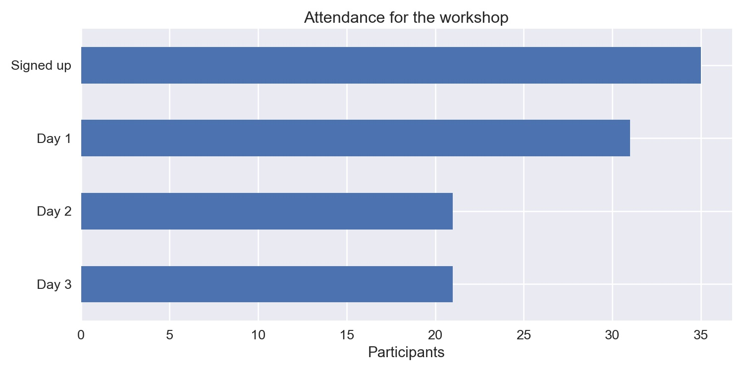 Number of attendants per day of the workshop.